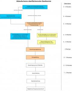 Geothermie-Planungsleistungen_Ablaufschema